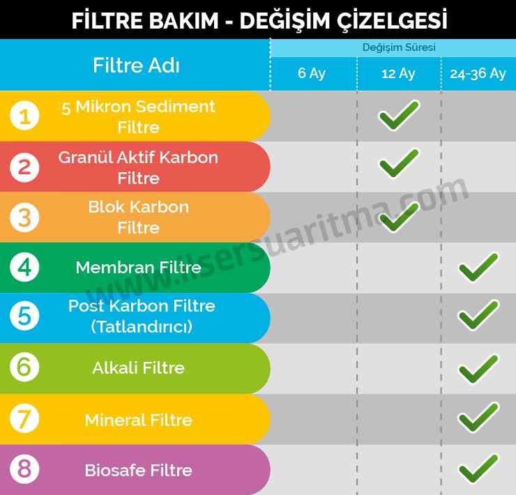Filtre Bakım Çizelgesi-01.jpg (258 KB)