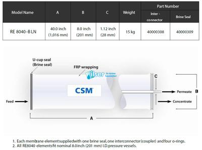 CSM RO RE8040-BLN 440 Membran